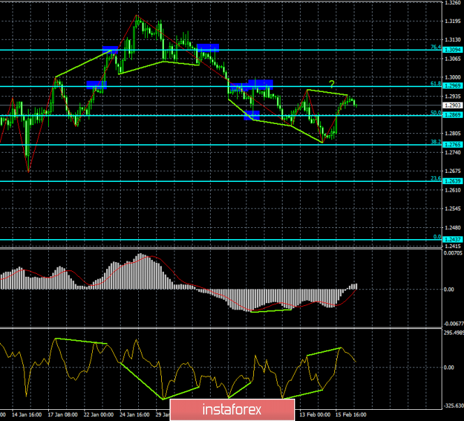 Analysis of the GBP / USD Divergences for February 19. New bearish divergence for the dollar