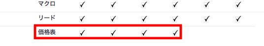 プロファイルの価格表権限
