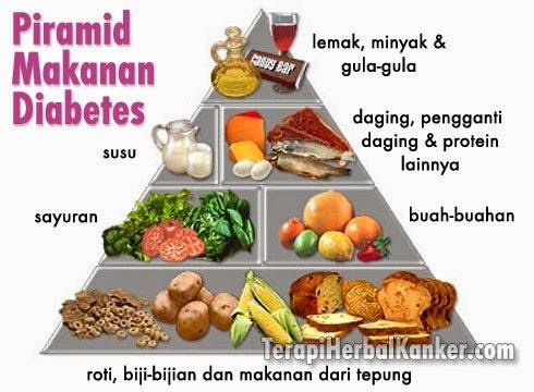 Nutrisi Kesehatan Untuk Diabetes Mellitus
