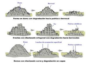 Photo: Principales formas graníticas mayores