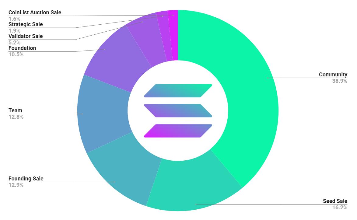 Solana token distribution