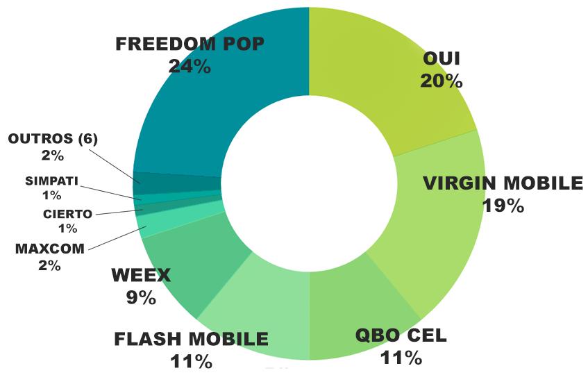 gráfico de setores com 24% Freedom pop, 20% OUI, 19% Virgin Mobile, 11% QBO CEL, 11% Flash Mobile, 9% WEEX, 2% Maxcom, 1% Cierto, 1% Simpati e 2% outros (6)