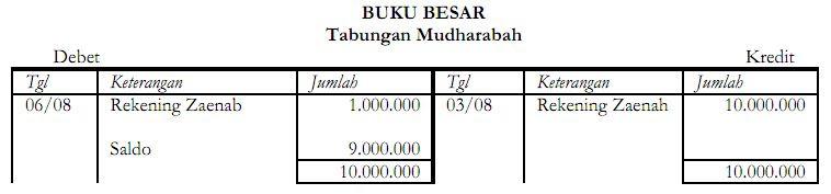 Akuntansi Mudharabah - Tabungan