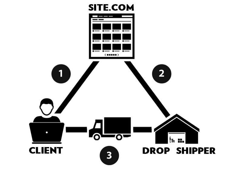 Diagrama do Processo de Trabalho de Dropshipping