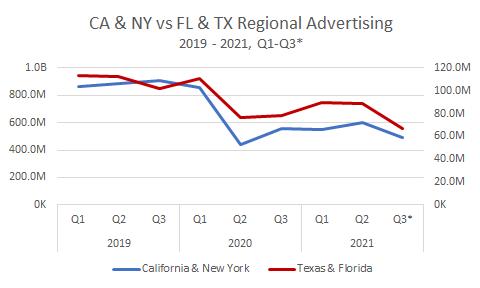 CA, NY, Fl & TX Regional Advertising, 2019-2021, Q1-Q3 Chart