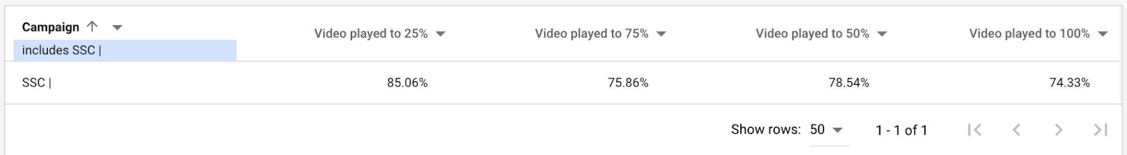 Google smart shopping YouTube reporting