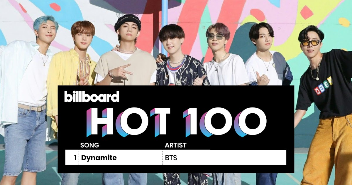 Dynamite climbs to Billboard's Hot 100 and becomes the longest running song in the top 10