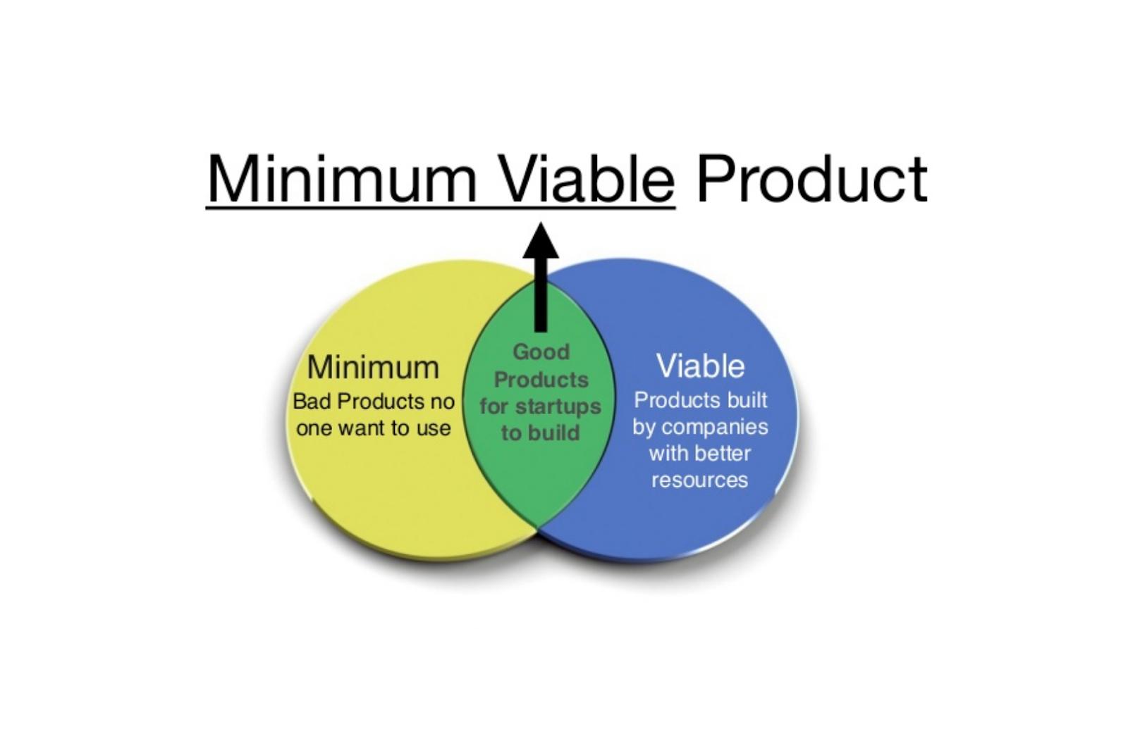Test Minimal Viable Product