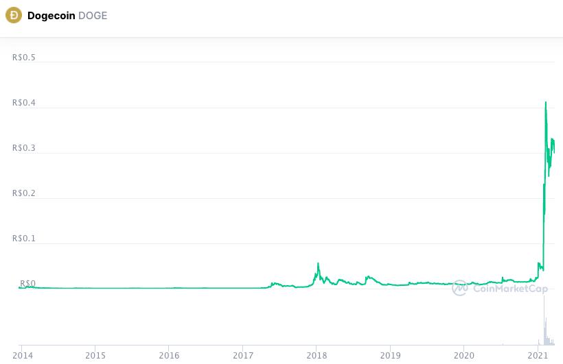 Gráfico da cotação da DOGE. Fonte: Coinmarketcap.
