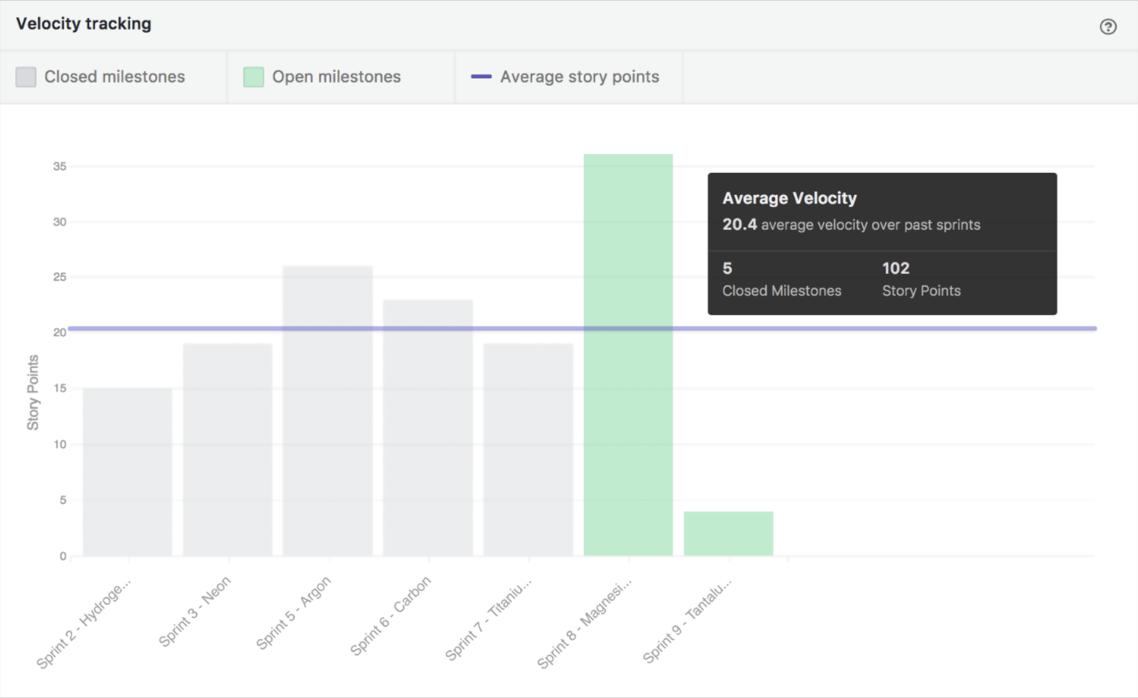 ZenHub's Velocity tracking chart sample displaying average velocity
