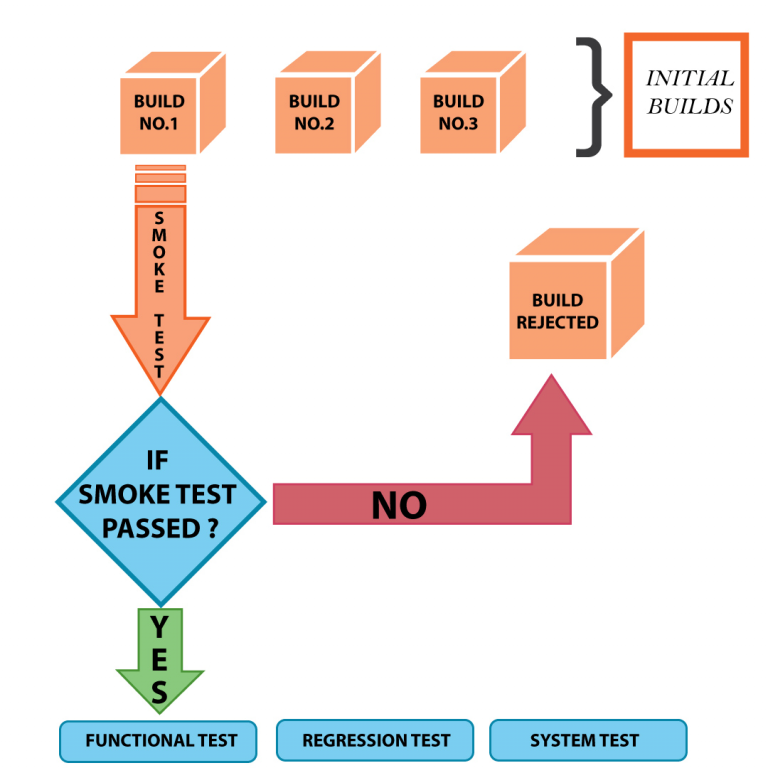 smoke-tests-conditional-scheme
