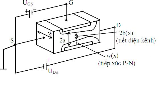 Nguyên lý hoạt động của transistor trường JFET kênh N