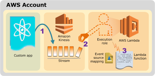 Understand AWS Serverless architecture in 10 minutes | Theodo