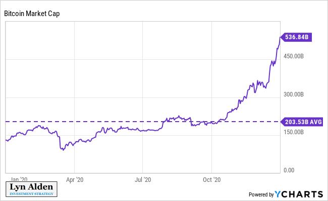 Bitcoin Average Market Capitalization
