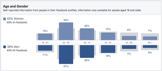 Nhân khẩu học về độ tuổi và giới tính cho những người đến quán cà phê ở Seattle, như được thấy trên bảng điều khiển Thông tin chi tiết của khán giả trên Facebook