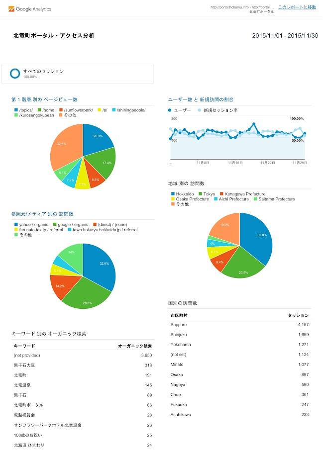北竜町ポータル・アクセス報告2015年度(2015年11月)