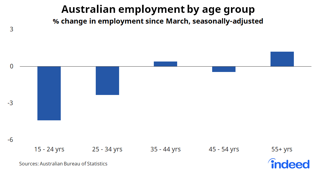 Bar graph showing australian employment by age group