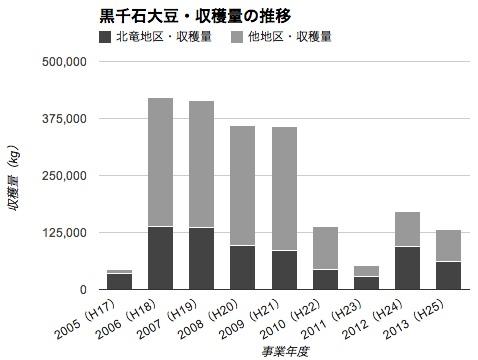 Photo: 黒千石大豆・収穫量の推移 http://portal.hokuryu.info/kurosengokubean
