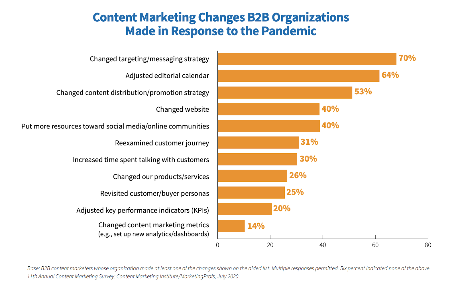 Content marketing changes B2B Organizations made in response to the pandemic