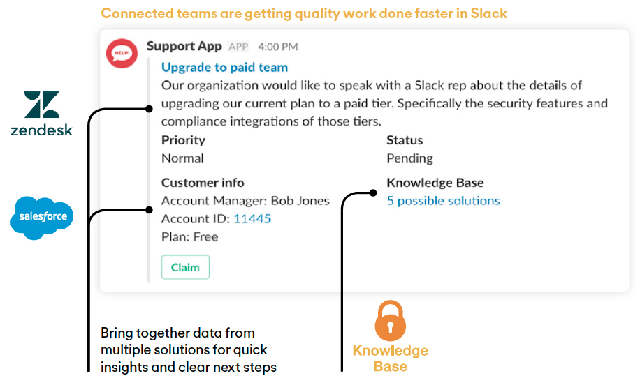 Connected teams are getting quality work done faster in Slack