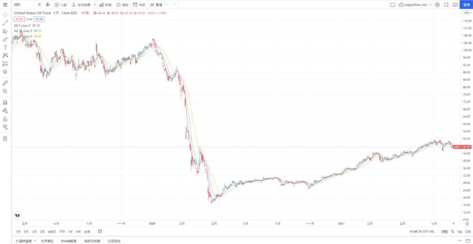 USO,美股USO,USO stock,USO ETF,USO成分股,USO持股,USO配息,USO除息,USO股價,USO介紹