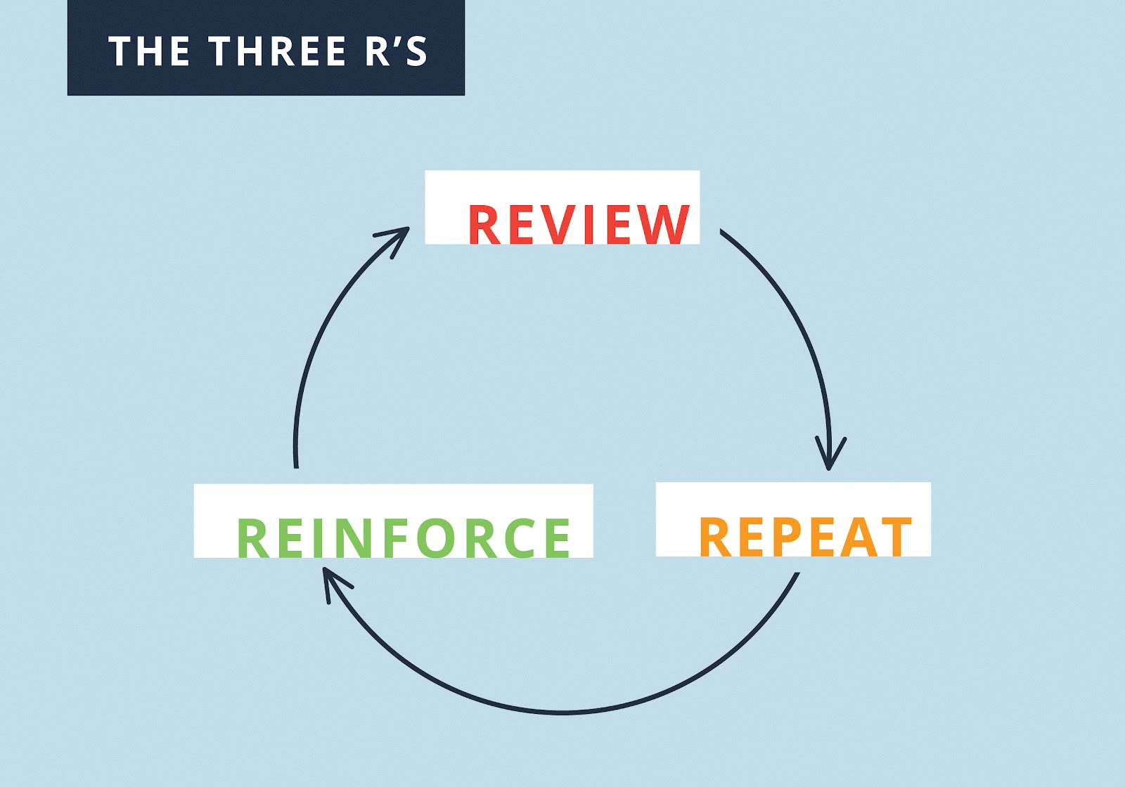 Review, Reinforce, Repeat
