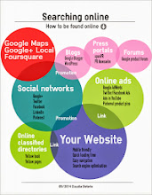 Photo: Searching online - How to be found online