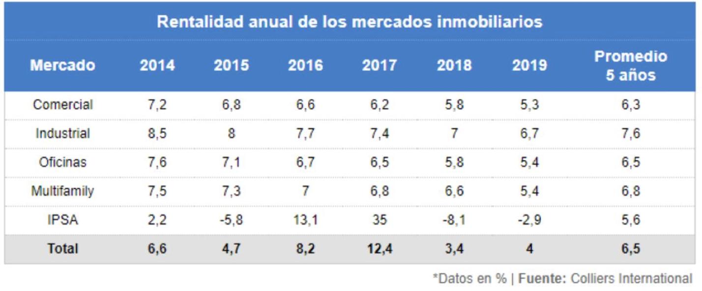 Rentabilidad departamentos inversion chile