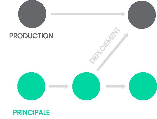 Schématisation de la branche Principale et de la branche de Production lors du Déploiement Continu