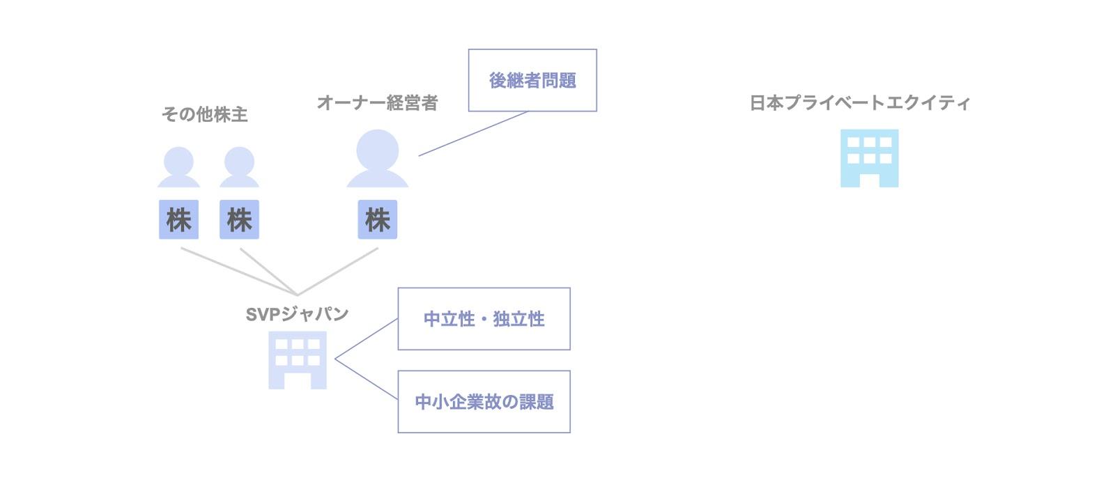 投資事例:日本プライベートエクイティによるSVPジャパンへの投資の背景・目的