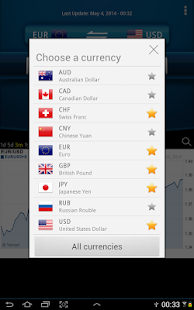 Easy Currency Converter Pro Screenshot