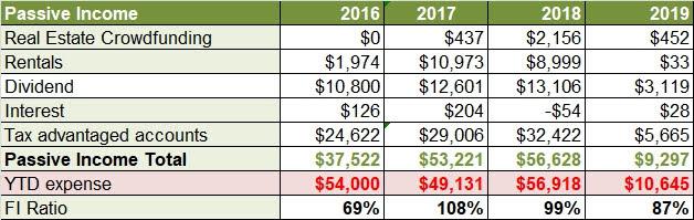 2019 passive income
