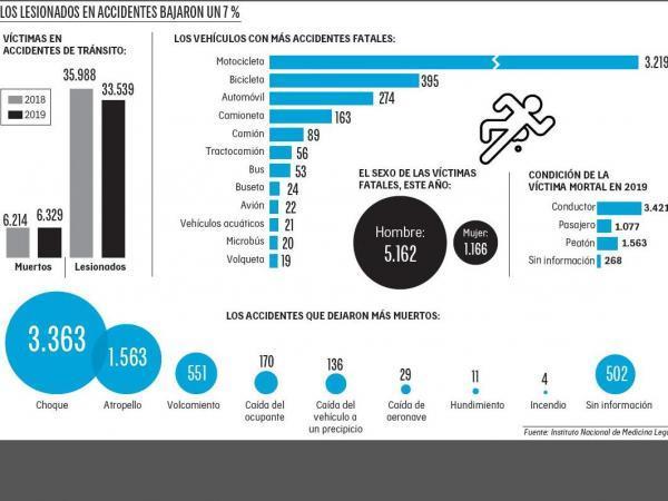 Infografía 23 dic accidentes tránsito