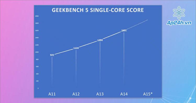 Dự đoán sức mạnh CPU lõi đơn của A15