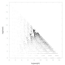 Photo: Decomposition into weight × level + jump of A014190