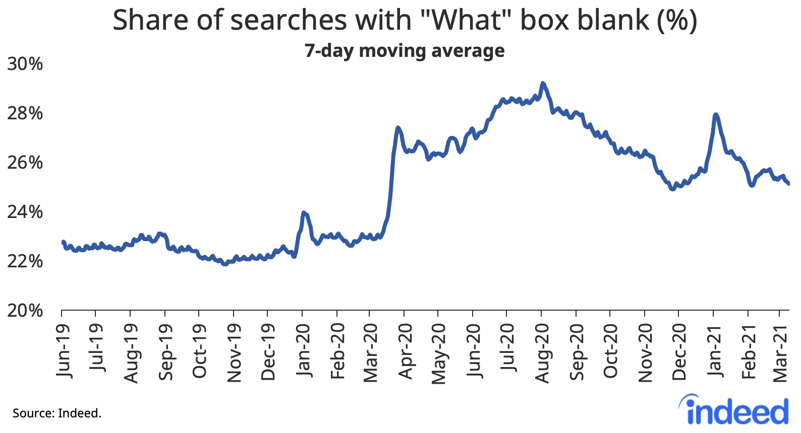 """Line graph showing share of searches with """"what"""" box blank (percentage)"""