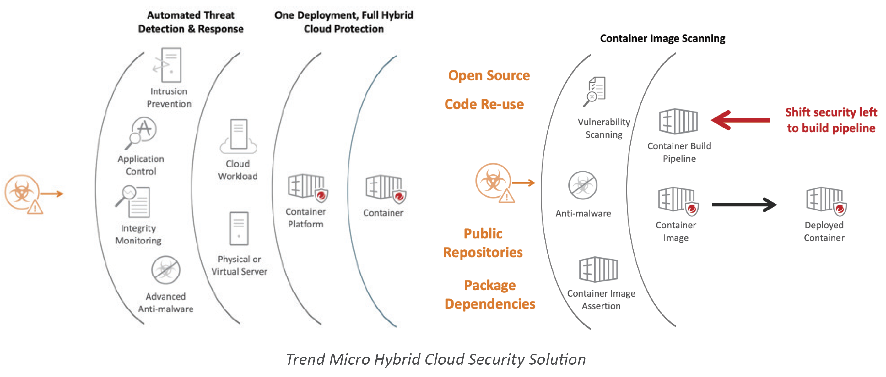 Trend Micro Hybrid Cloud Security Solution