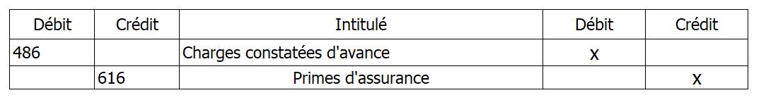 debit-credit : schéma écritures comptables cca charges constatées d'avance