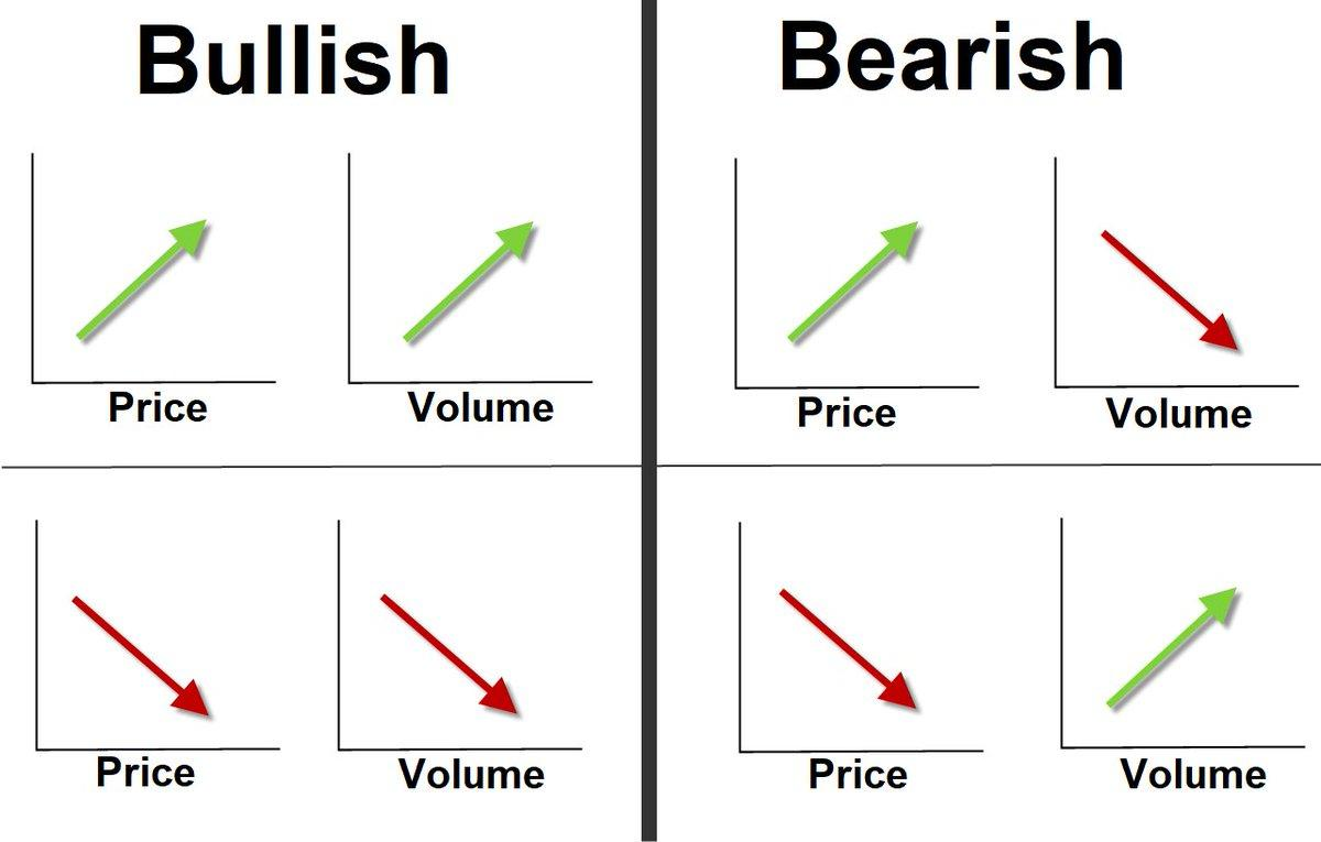 """BIG DOG on Twitter: """"I've seen some confusion about price + volume. When price  and volume are in sync (either ascending or descending) it's bullish. When price  and volume out of sync ("""