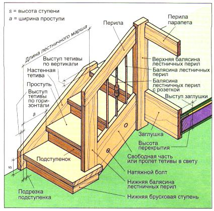 виды и дизайны лестницы с