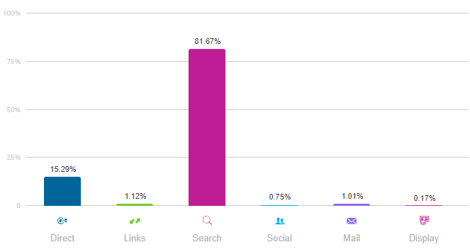 Graph showing that 81.67 percent of EnergySage's traffic comes from search