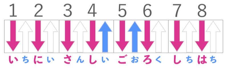 紅蓮華の原曲ギターコードストロークパターン