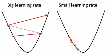 learning rate gradient-based optimizers