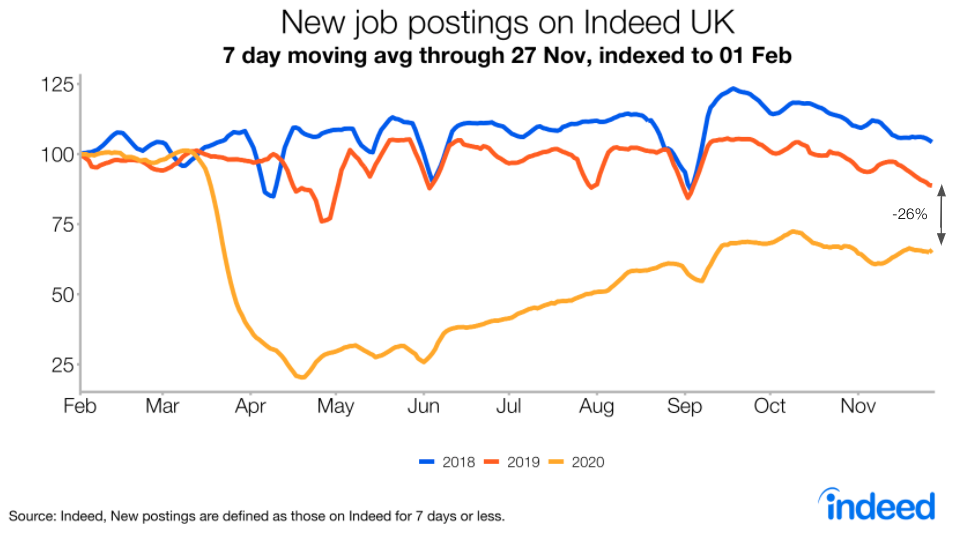 Line graph showing new job postings on Indeed UK