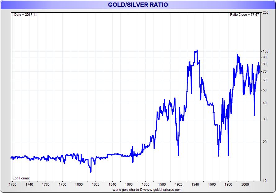 gold silver ratio 1720 through 2020