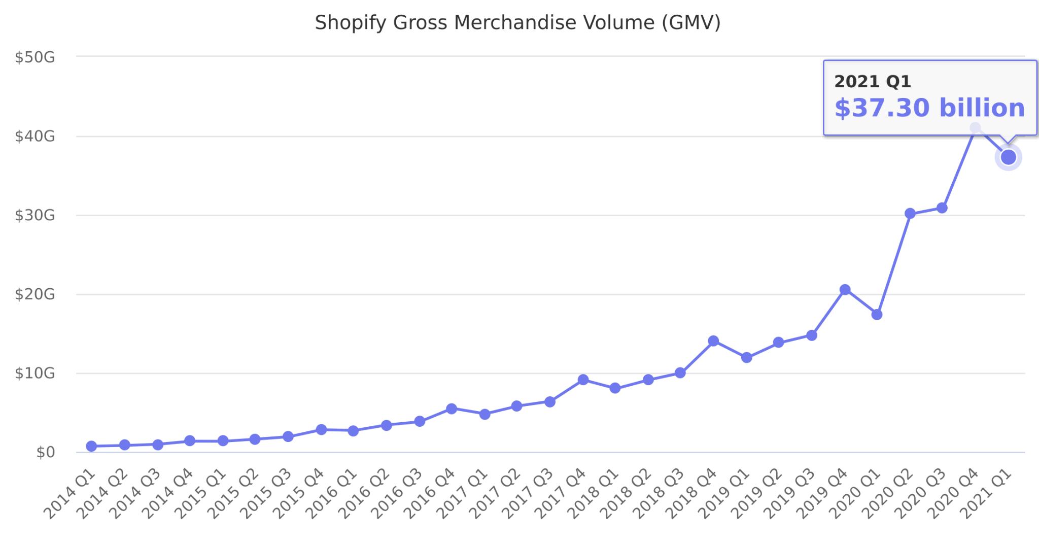 shopify statistic
