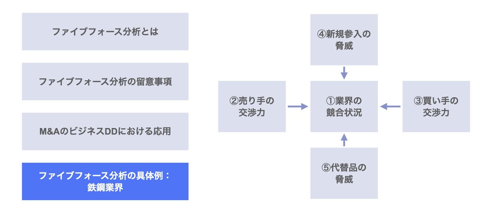 ファイブフォース分析の具体例:鉄鋼業界