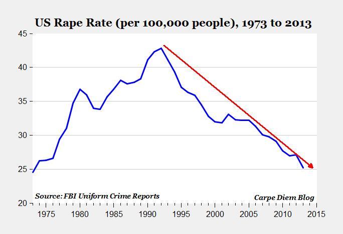 rape graph.jpg
