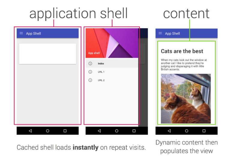 appShell vs content