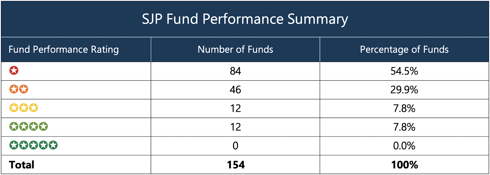 St James's Place Fund Performance Summary